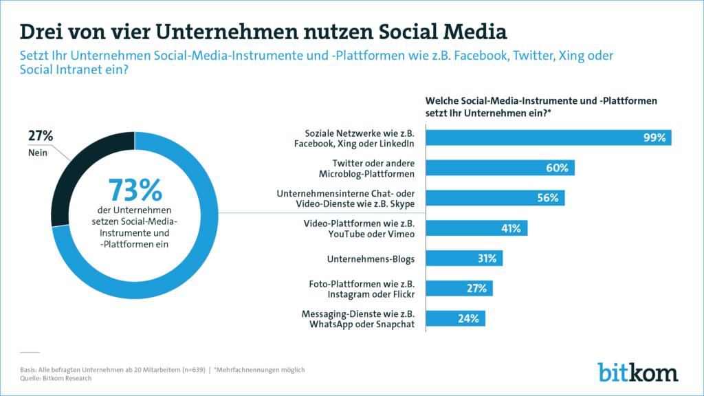 Drei von 4 Unternehmen nutzen Social Media Quelle Bitkom